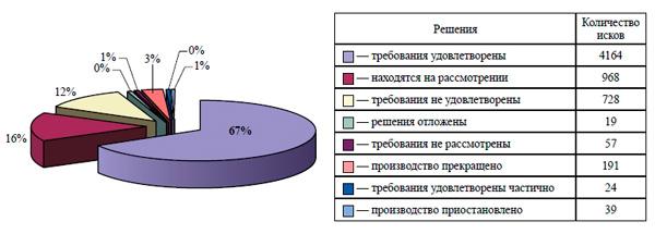 Диаграмма решений по судебным искам
